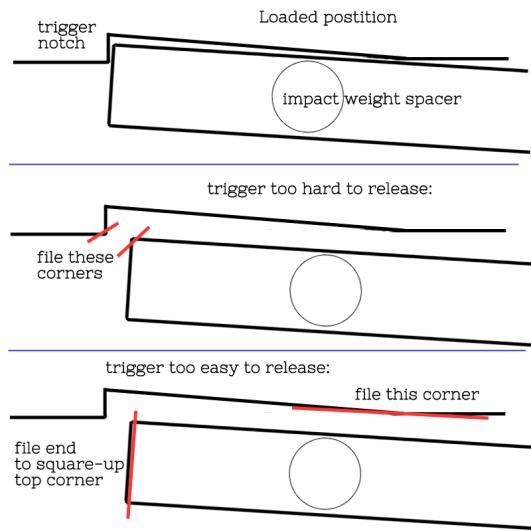 Trigger tuning LittleHammer